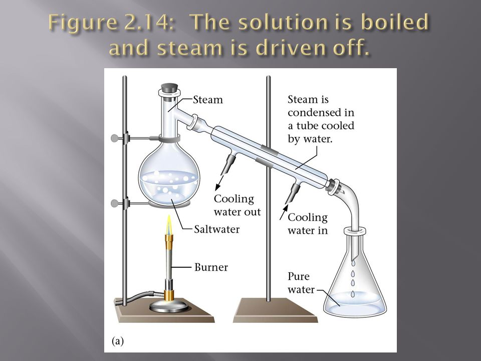 Figure 2.14: The solution is boiled and steam is driven off.
