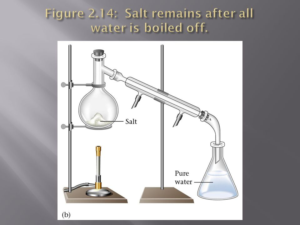 Figure 2.14: Salt remains after all water is boiled off.