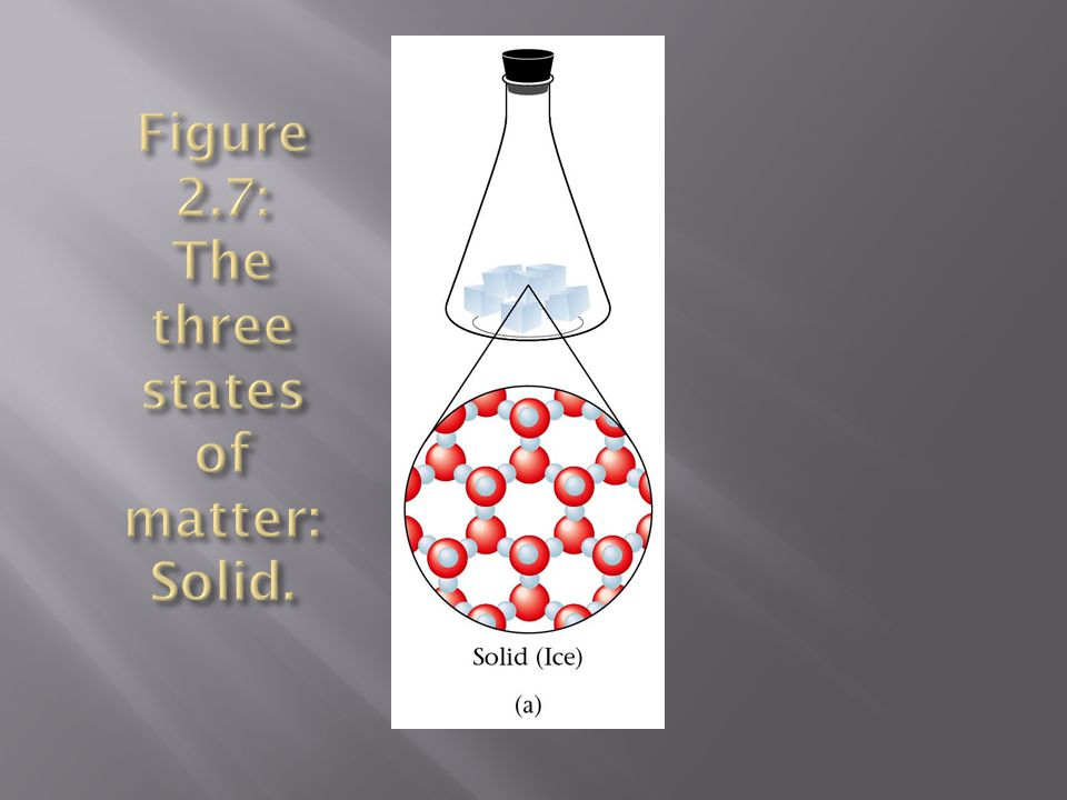 Figure 2.7: The three states of matter: Solid.