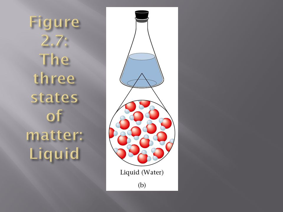 Figure 2.7: The three states of matter: Liquid