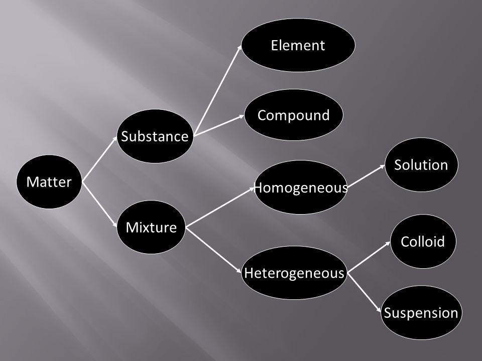 Element Compound Substance Solution Matter Homogeneous Mixture Colloid Heterogeneous Suspension