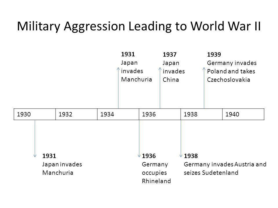Military Aggression Leading to World War II