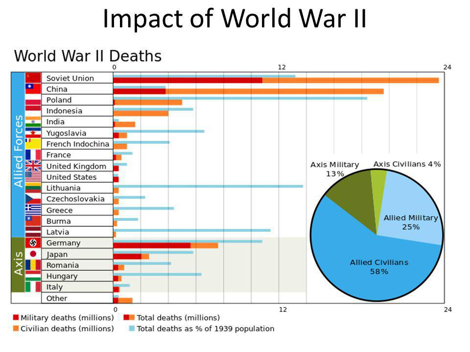Impact of World War II