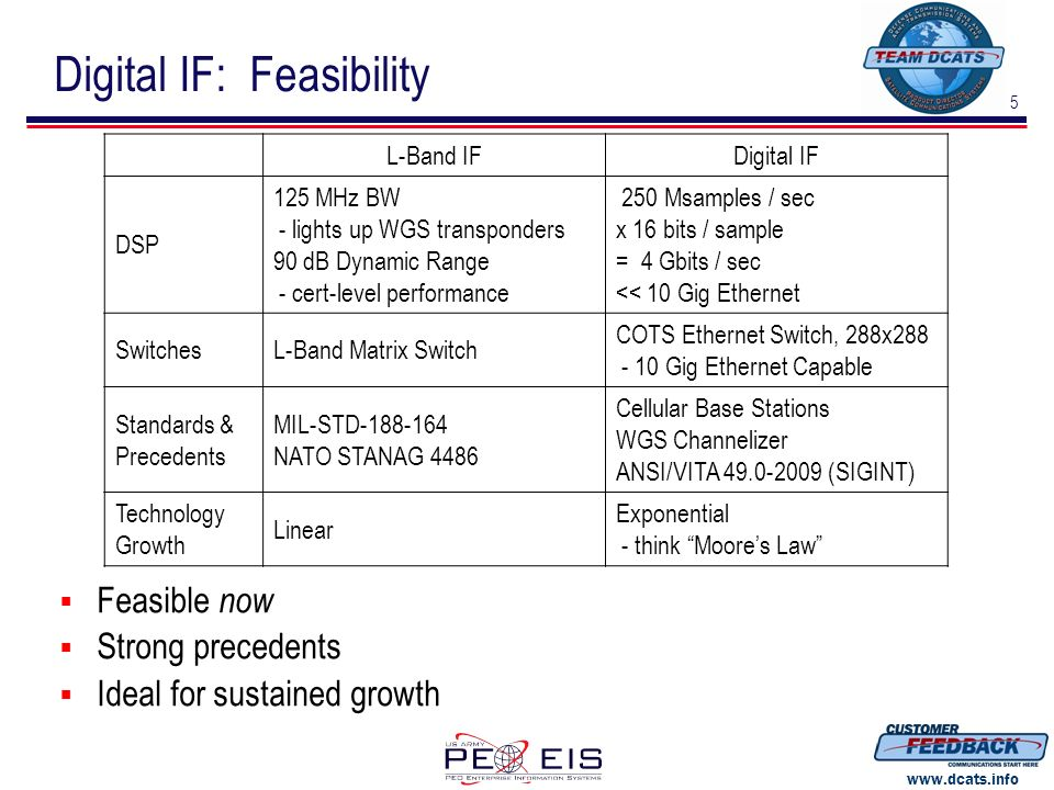Digital IF: Feasibility
