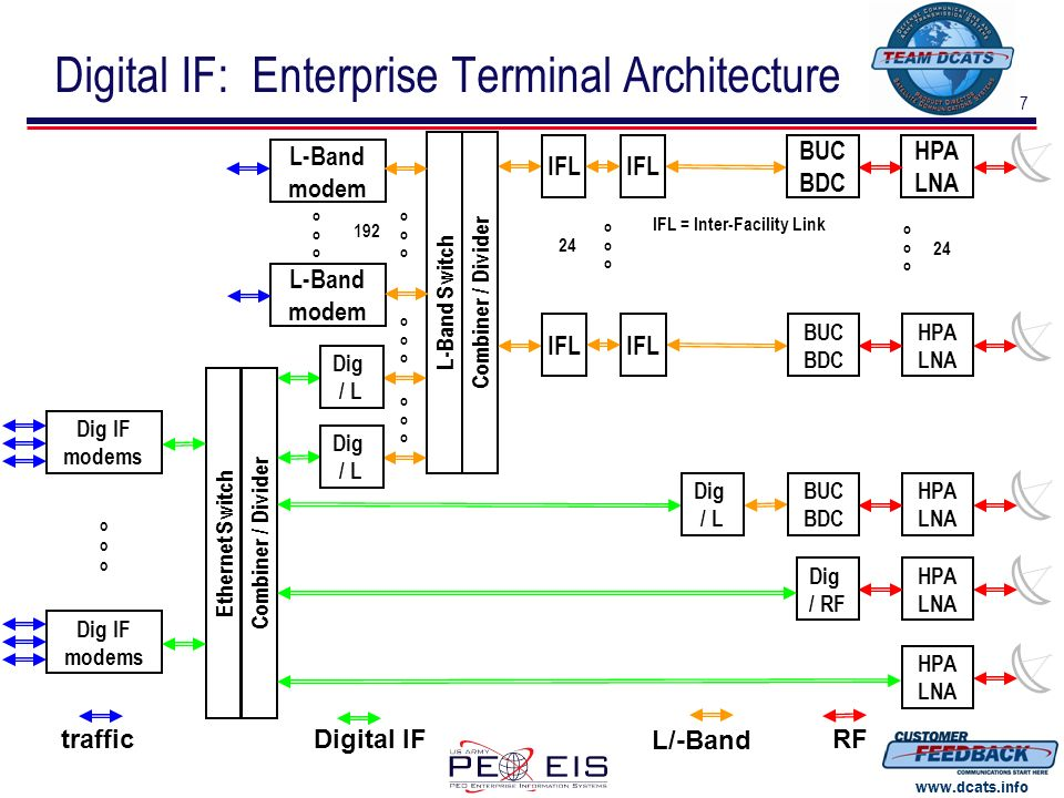 Digital IF: Enterprise Terminal Architecture