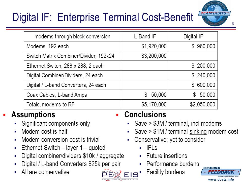 Digital IF: Enterprise Terminal Cost-Benefit