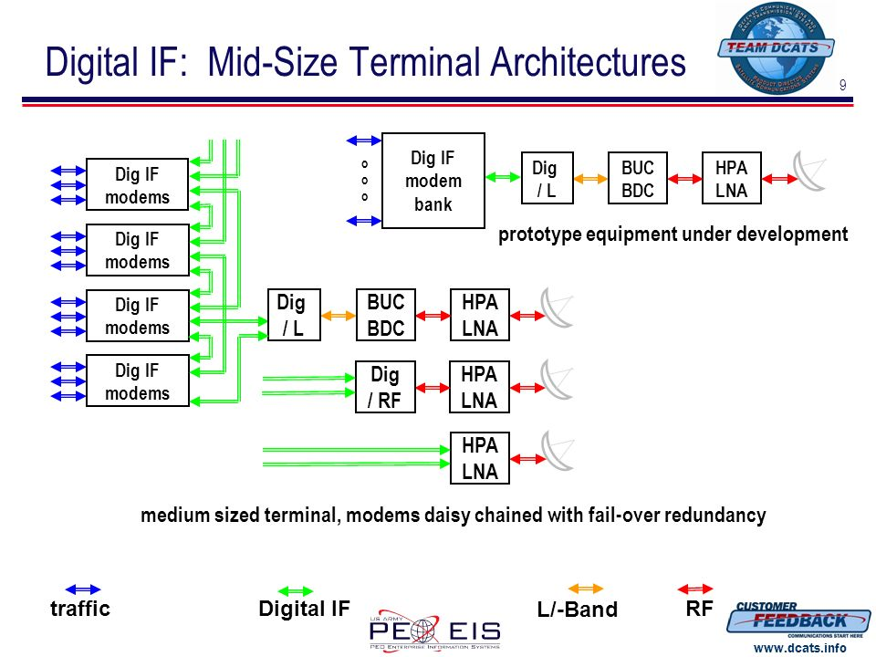 Digital IF: Mid-Size Terminal Architectures