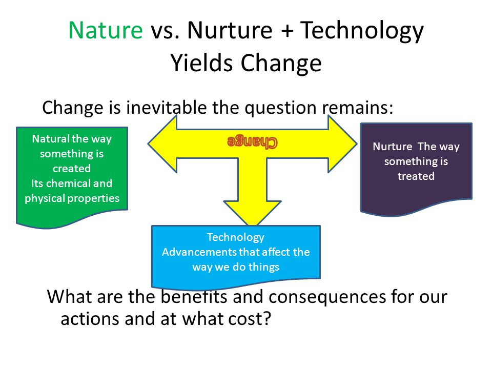 Nature vs. Nurture + Technology Yields Change
