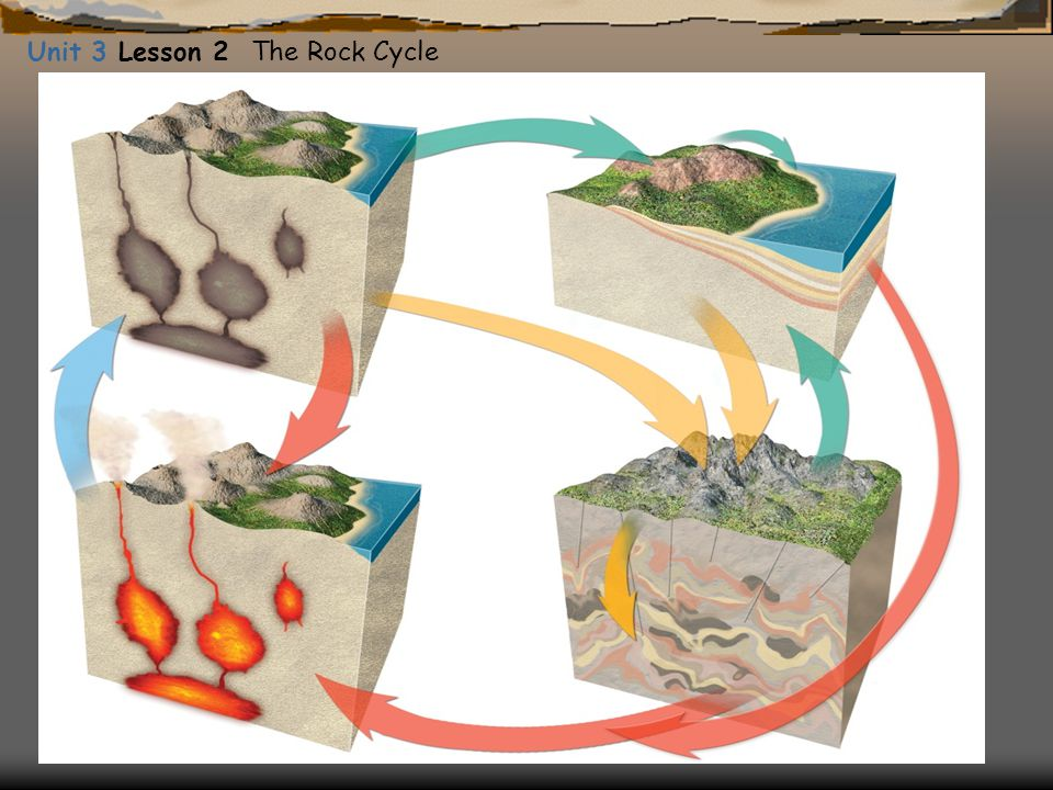 Unit 3 Lesson 2 The Rock Cycle