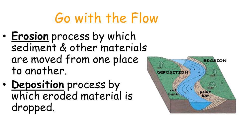 Unit 1 Lesson 3 Erosion & Deposition