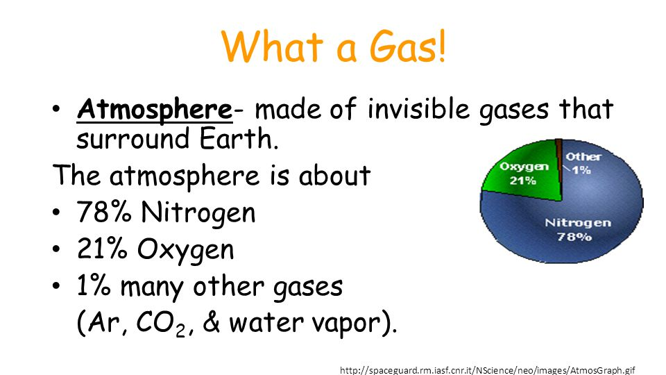 What a Gas! Atmosphere- made of invisible gases that surround Earth.