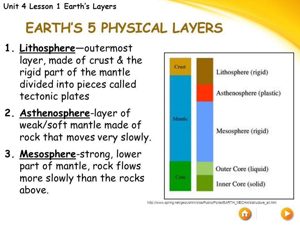 Earth's 5 physical layers