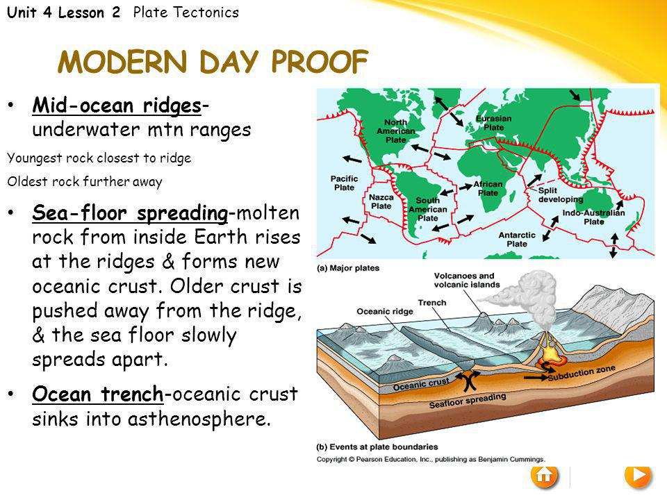 Modern day proof Mid-ocean ridges- underwater mtn ranges
