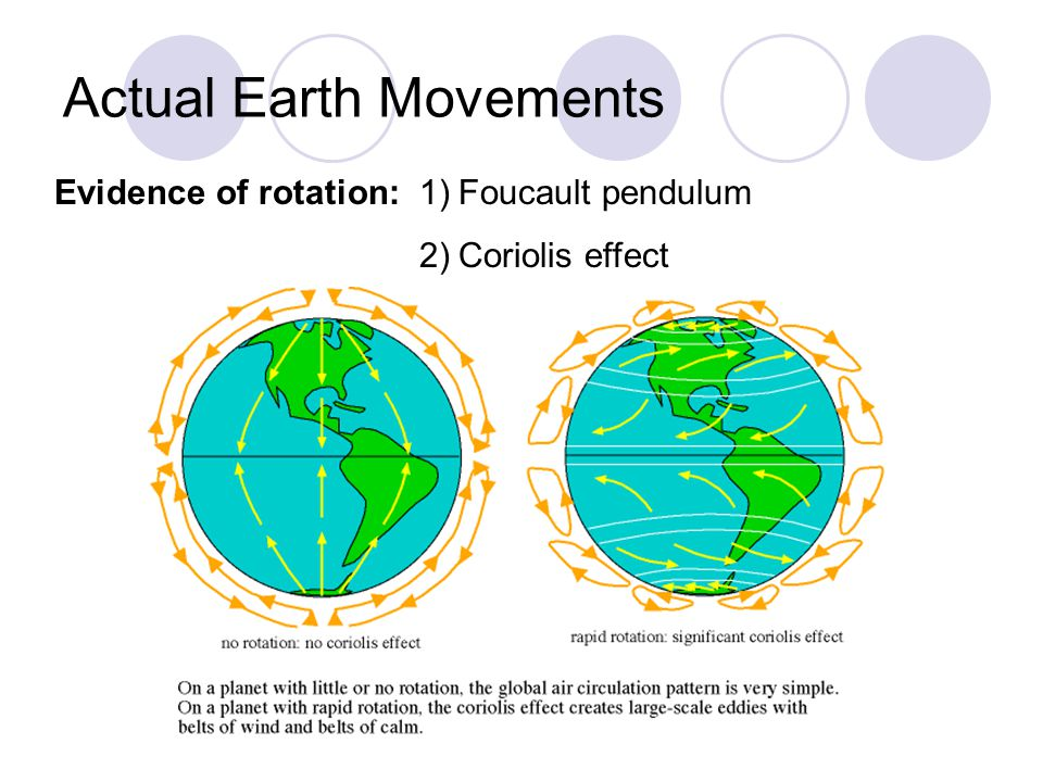 Actual Earth Movements