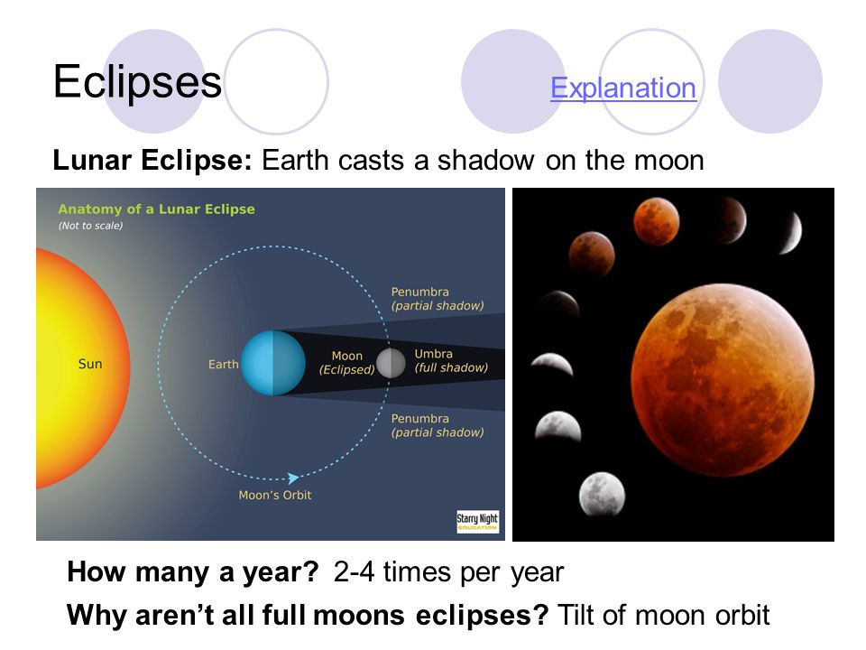 Eclipses Explanation Lunar Eclipse: Earth casts a shadow on the moon