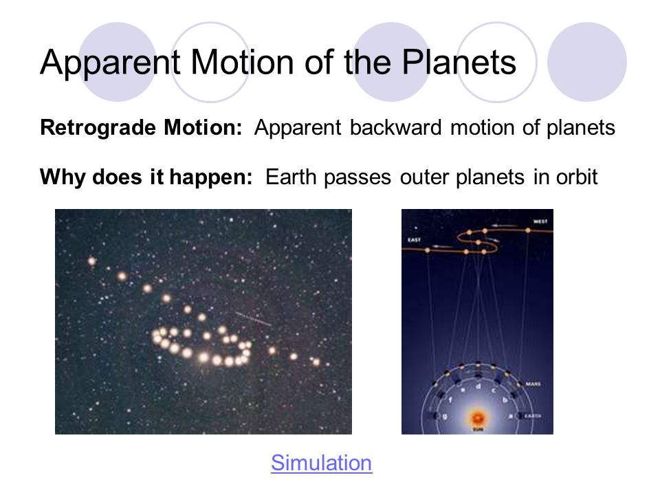 Apparent Motion of the Planets