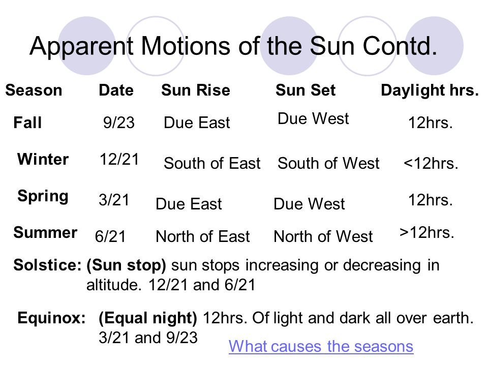Apparent Motions of the Sun Contd.