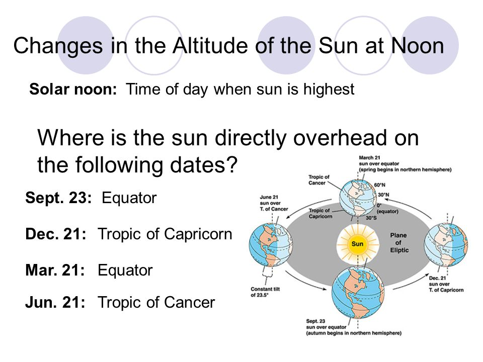 Changes in the Altitude of the Sun at Noon