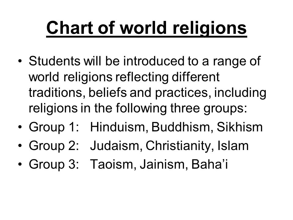 Chart of world religions