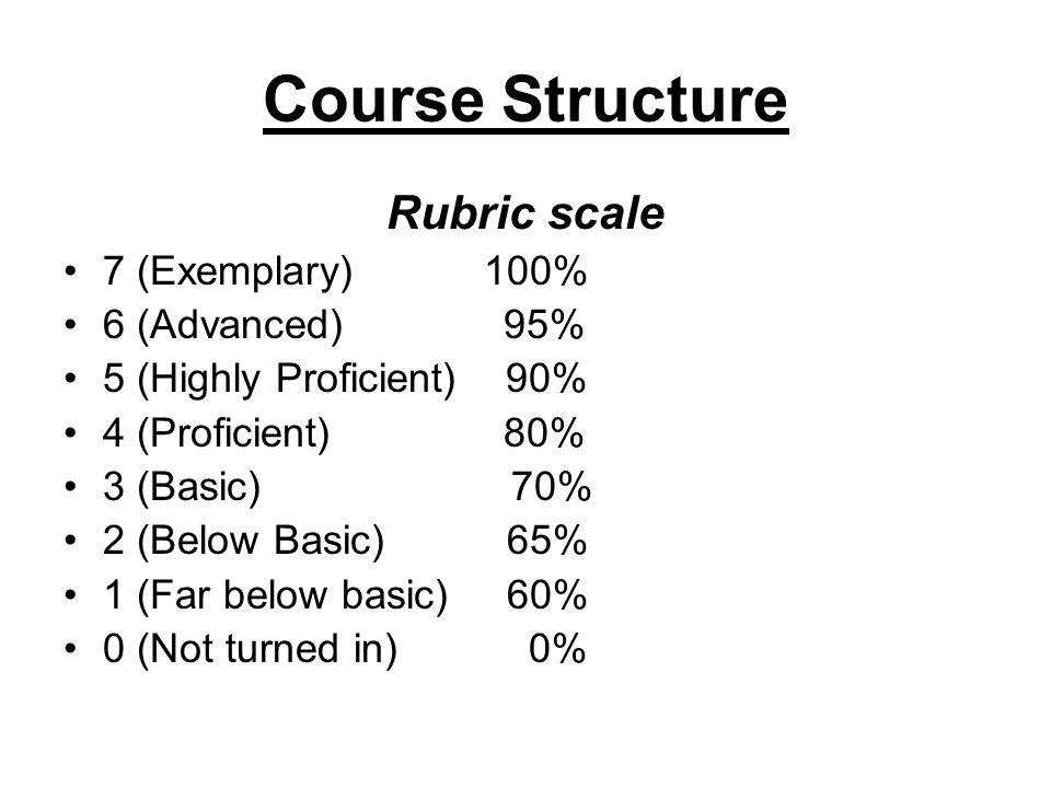 Course Structure Rubric scale 7 (Exemplary) 100% 6 (Advanced) 95%