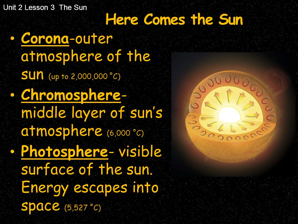 Corona-outer atmosphere of the sun (up to 2,000,000 ˚C)