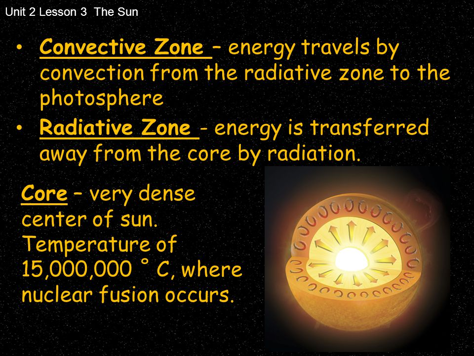 Unit 2 Lesson 3 The Sun Convective Zone – energy travels by convection from the radiative zone to the photosphere.