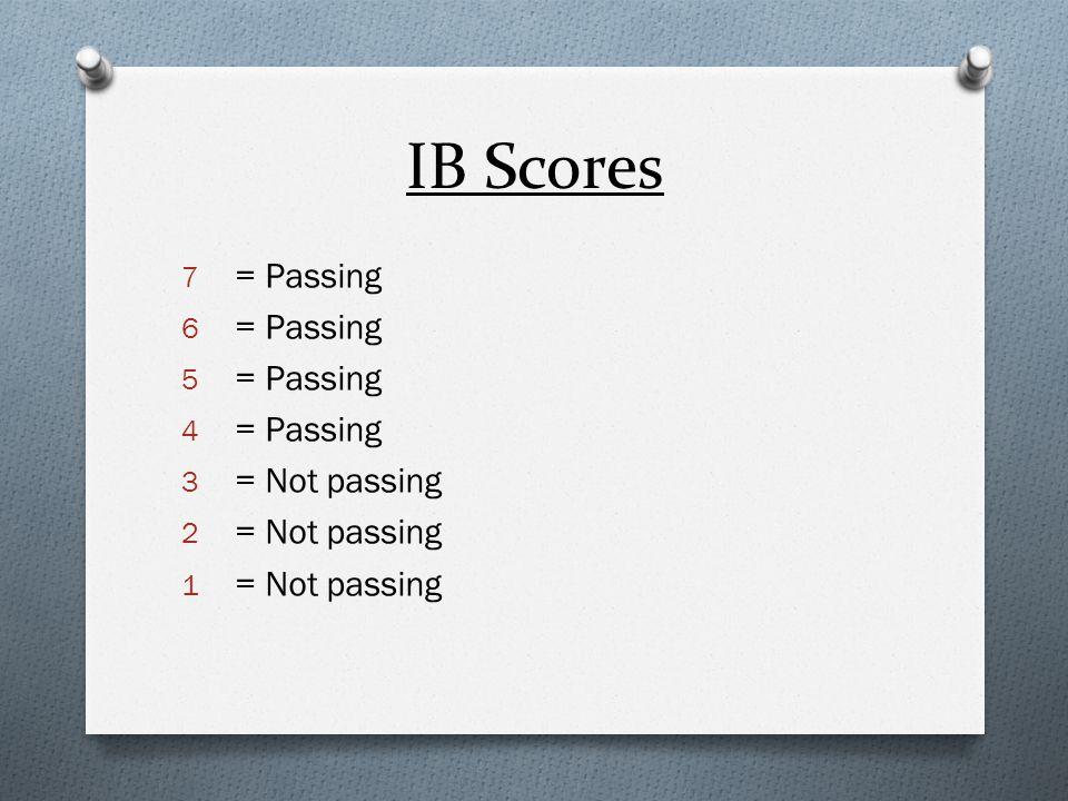 IB Scores = Passing = Not passing