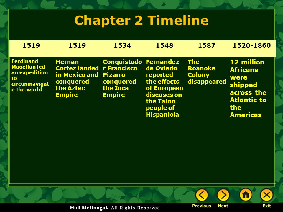 Chapter 2 Timeline 1519. 1534. 1548. 1587. 1520-1860. Ferdinand Magellan led an expedition to circumnavigate the world.