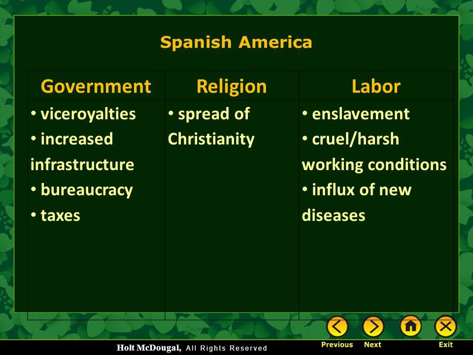 Government Religion Labor