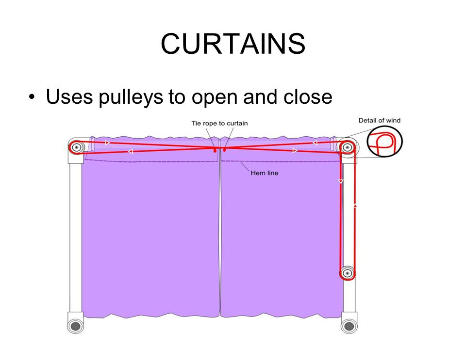 CURTAINS Uses pulleys to open and close