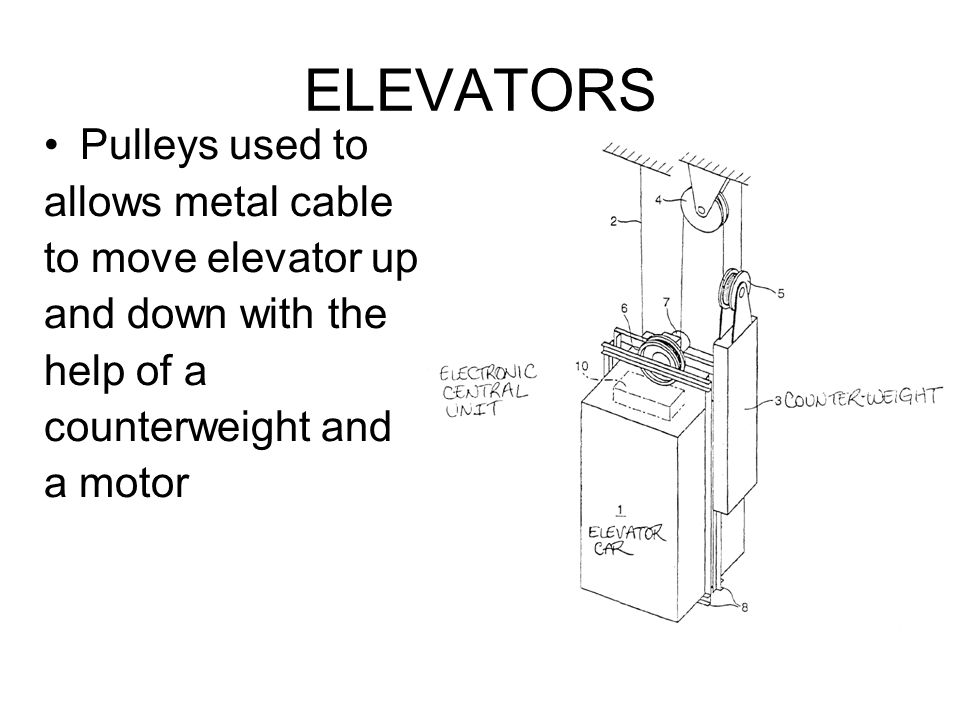 ELEVATORS Pulleys used to allows metal cable to move elevator up