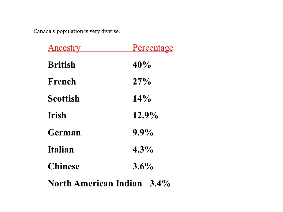 North American Indian 3.4%