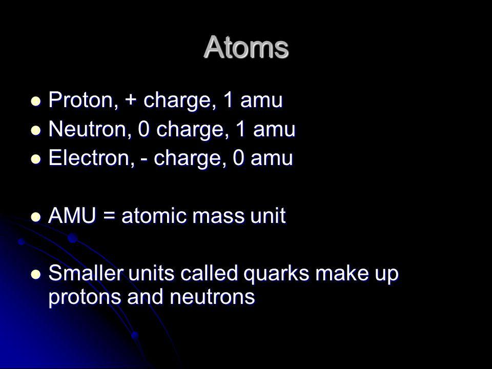 Atoms Proton, + charge, 1 amu Neutron, 0 charge, 1 amu