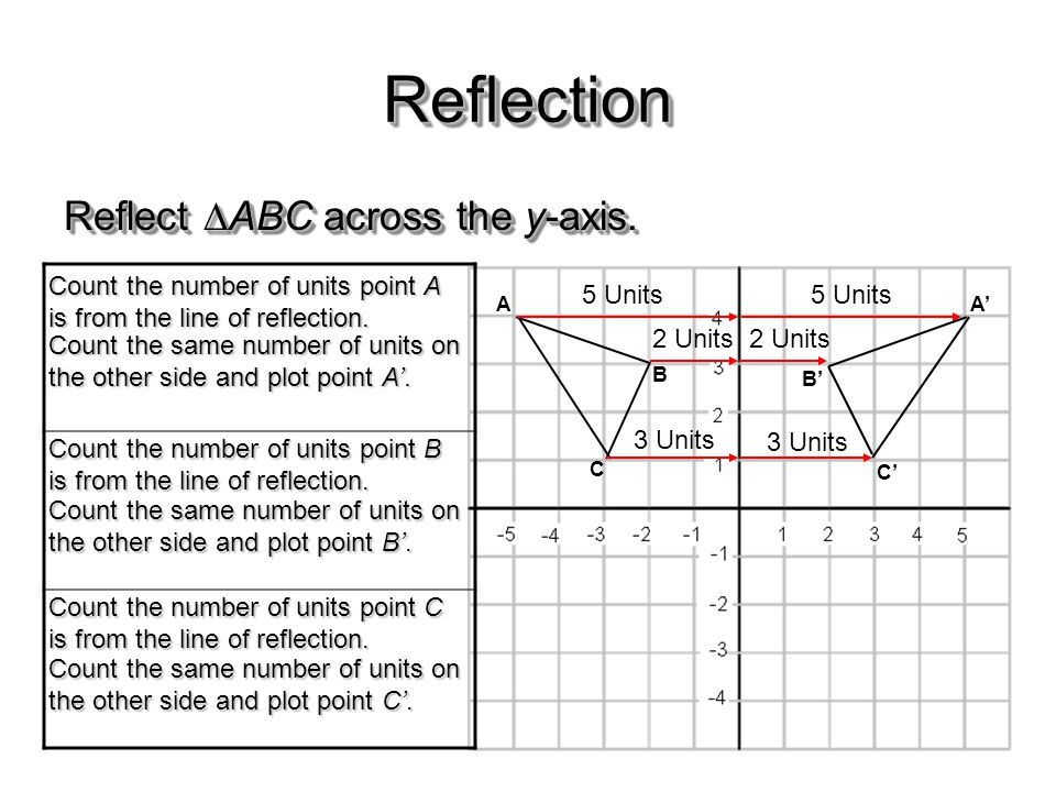Reflection Reflect ABC across the y-axis.