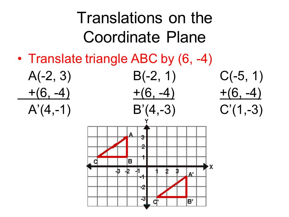 Translations on the Coordinate Plane