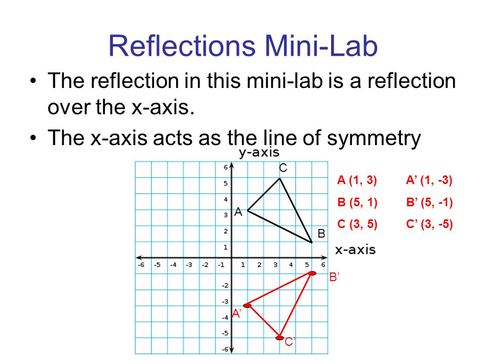 Reflections Mini-Lab The reflection in this mini-lab is a reflection over the x-axis. The x-axis acts as the line of symmetry.