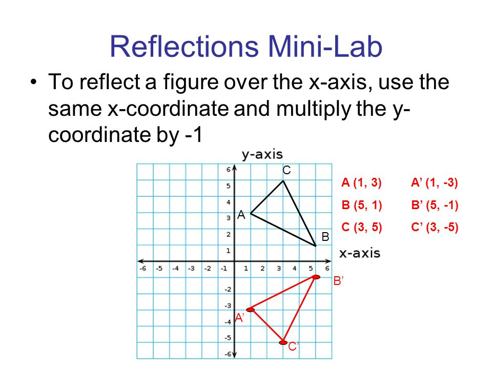 Reflections Mini-Lab To reflect a figure over the x-axis, use the same x-coordinate and multiply the y-coordinate by -1.