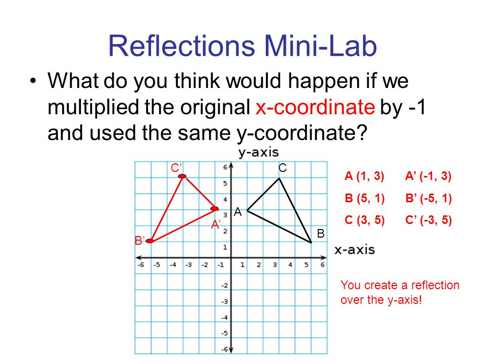 Reflections Mini-Lab What do you think would happen if we multiplied the original x-coordinate by -1 and used the same y-coordinate