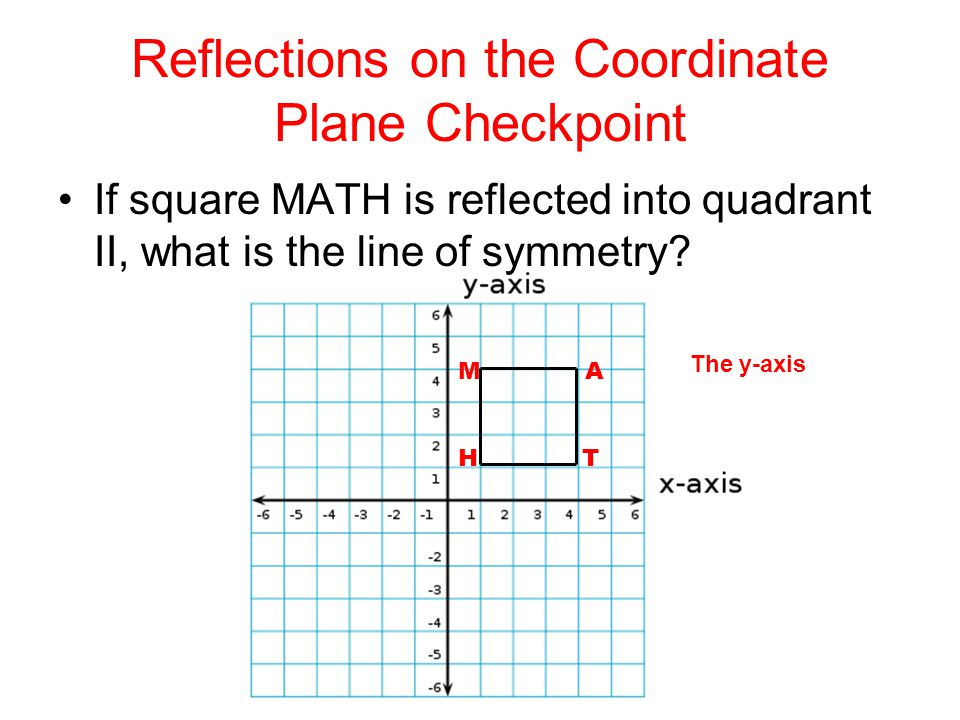 Reflections on the Coordinate Plane Checkpoint