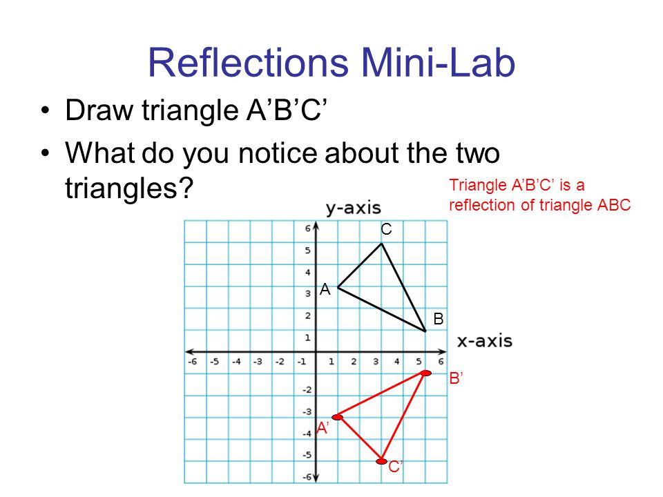 Reflections Mini-Lab Draw triangle A'B'C'