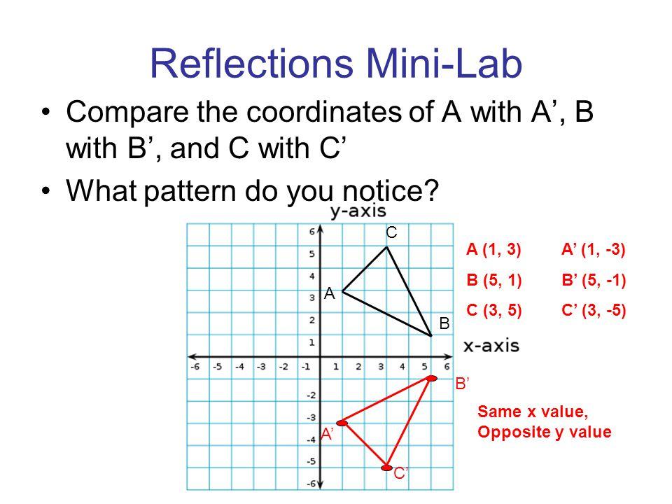 Reflections Mini-Lab Compare the coordinates of A with A', B with B', and C with C' What pattern do you notice