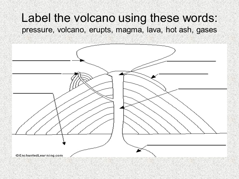 Label the volcano using these words: pressure, volcano, erupts, magma, lava, hot ash, gases