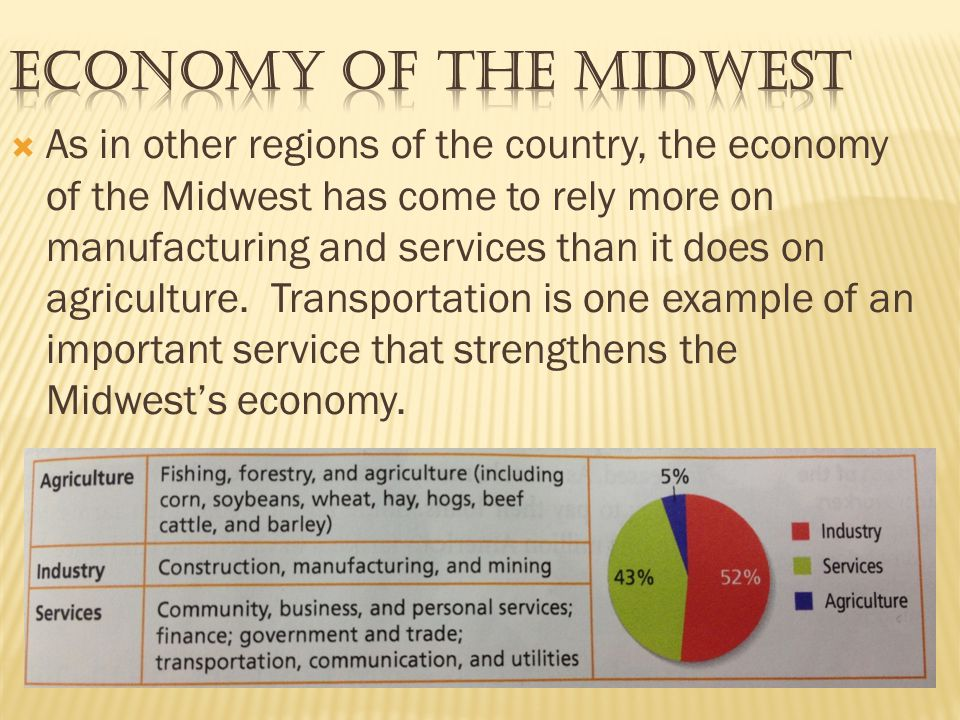 Economy of the Midwest