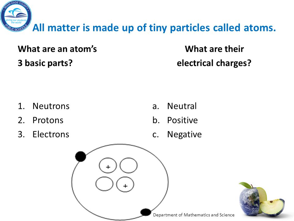 All matter is made up of tiny particles called atoms.