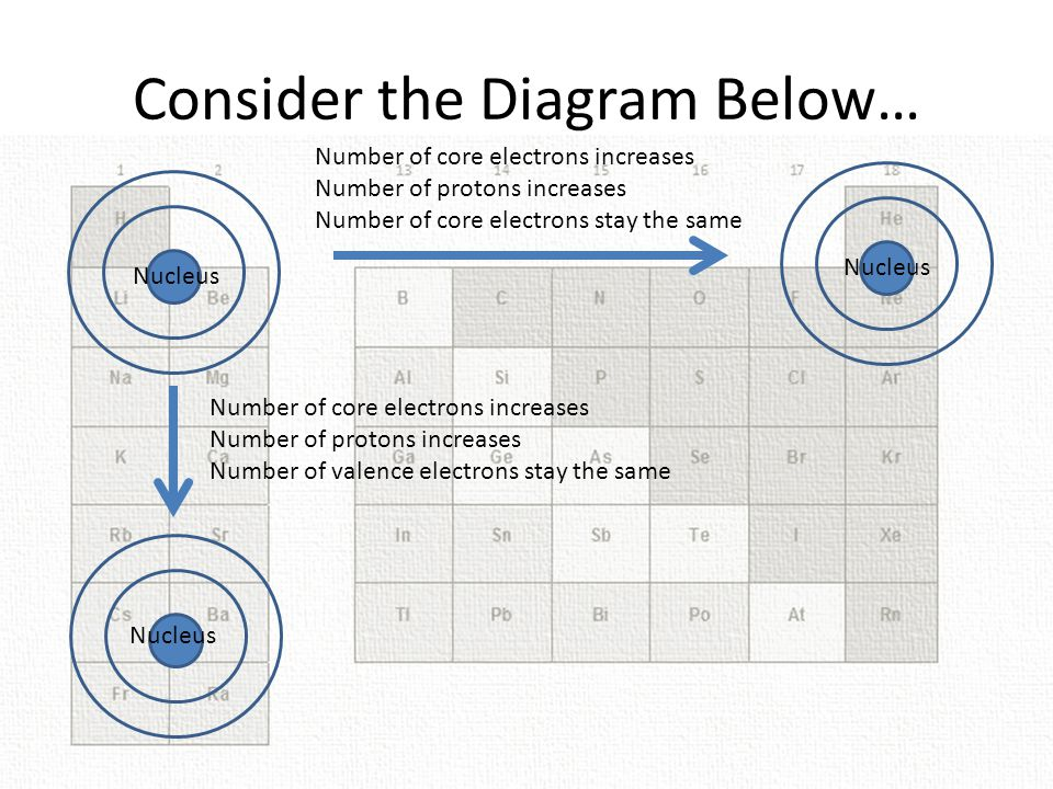 Consider the Diagram Below…