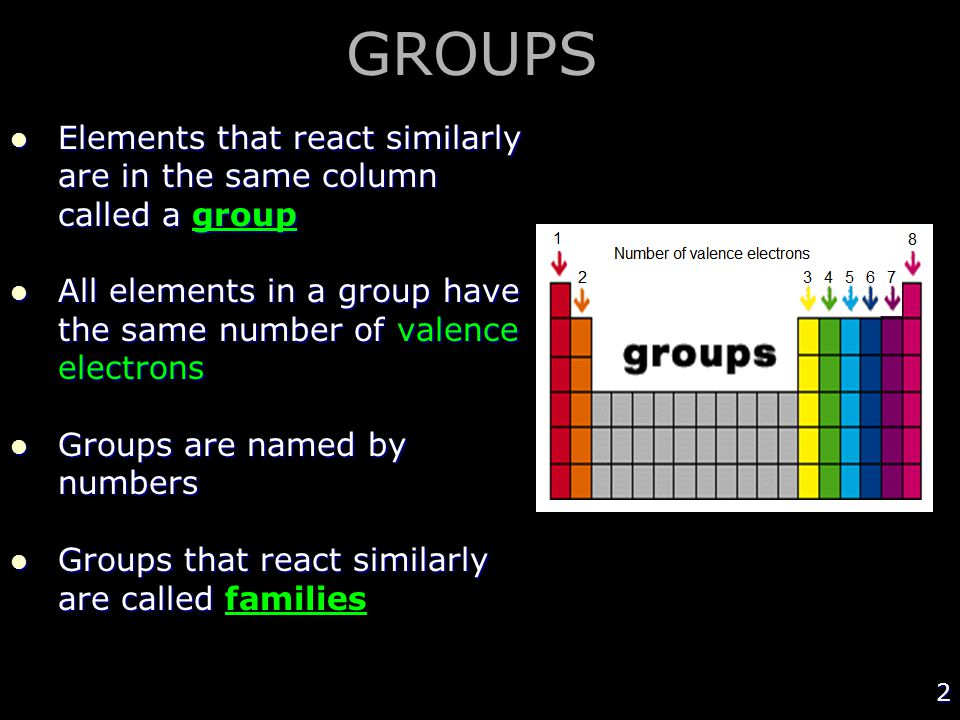 GROUPS Elements that react similarly are in the same column called a group. All elements in a group have the same number of valence electrons.