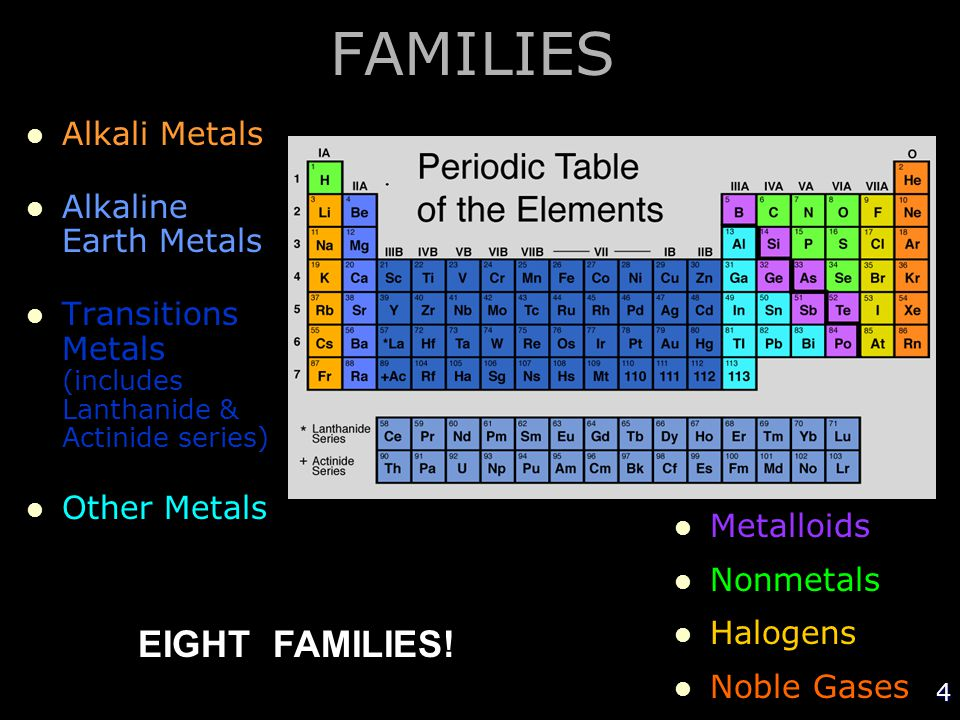 FAMILIES EIGHT FAMILIES! Alkali Metals Alkaline Earth Metals
