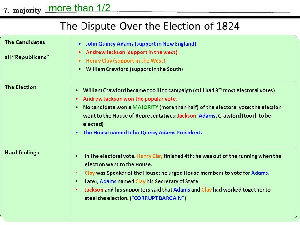 The Dispute Over the Election of 1824