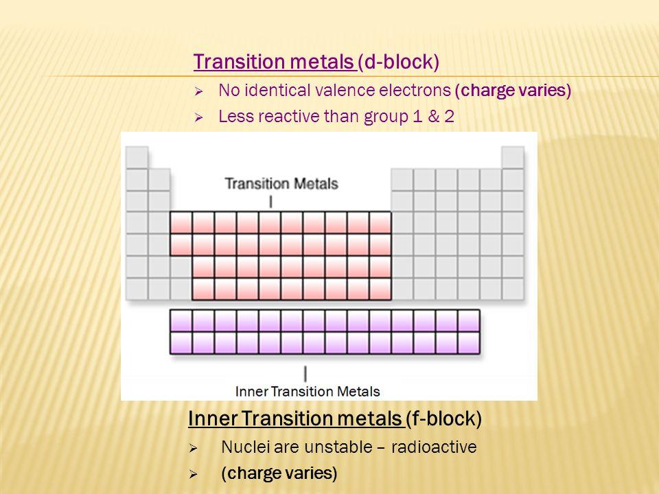 Transition metals (d-block)