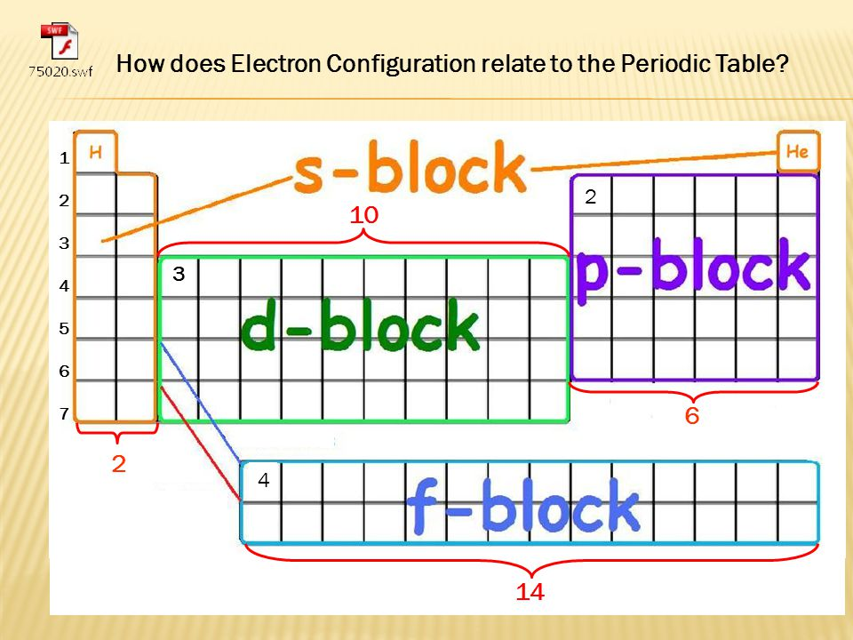 Chapter 6 periodic table ppt video online download - Periodic table electron configuration ...